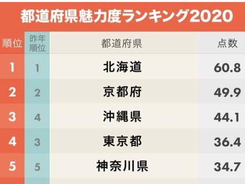 都道府県魅力度ランキング2020