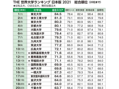 大学ランキング日本版 意外なランキング