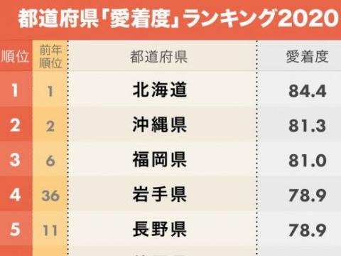 愛知県民は地元愛が強い?